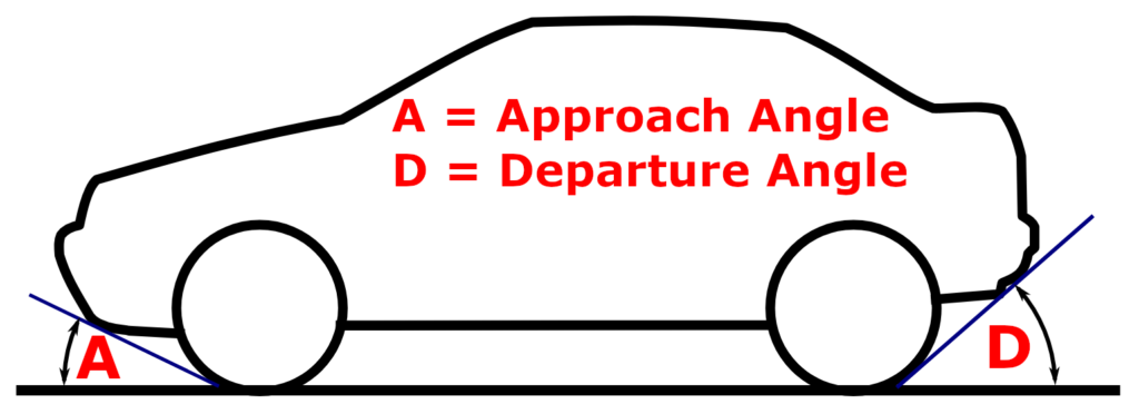 Approach and Departure Angle