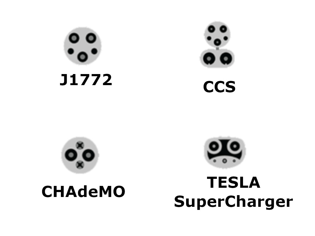 Electric Vehicle charge port types.